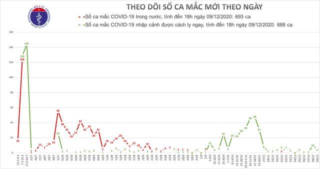 4 ca mắc mới COVID-19, thêm 1.300 người cách ly - Ảnh 3.
