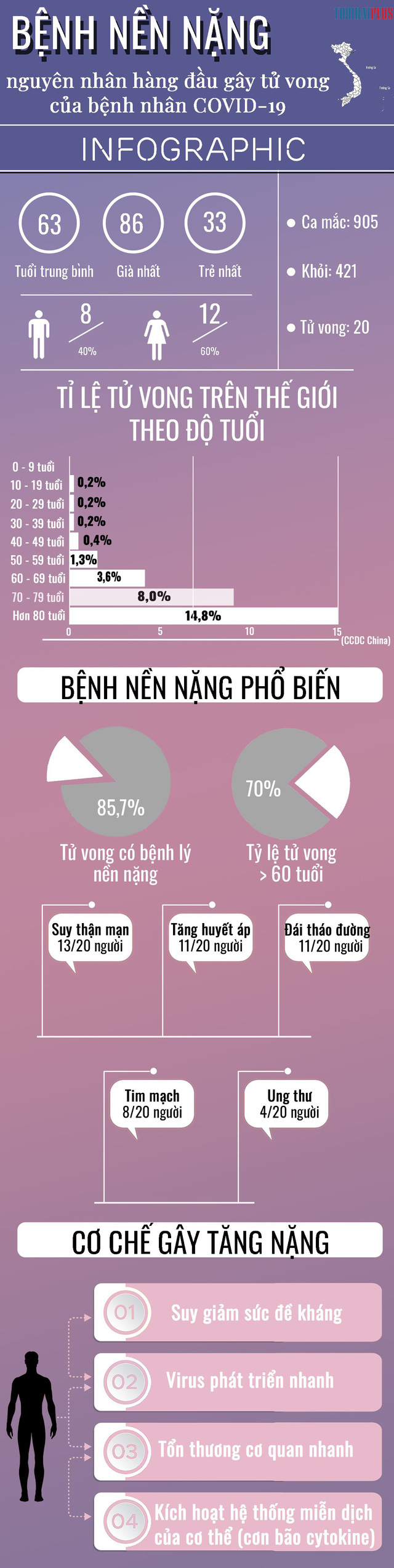 [Infographic] - Bệnh nền nặng nguyên nhân hàng đầu gây tử vong của bệnh nhân COVID-19 - Ảnh 1.