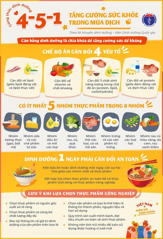 Chế độ dinh dưỡng 4-5-1 mà Bộ Y tế khuyến cáo để phòng COVID-19 có gì đặc biệt? - Ảnh 3.