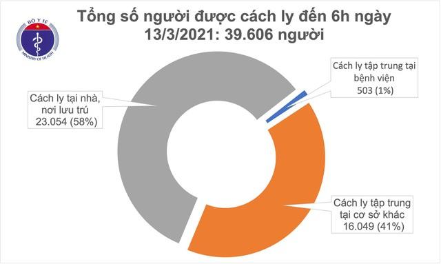 Sáng 13/3 không có ca mắc COVID-19 mới, gần 40.000 người đang cách ly - Ảnh 3.