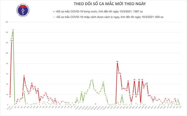 Sáng 10/3 không ghi nhận ca mắc mới COVID-19 - Ảnh 2.