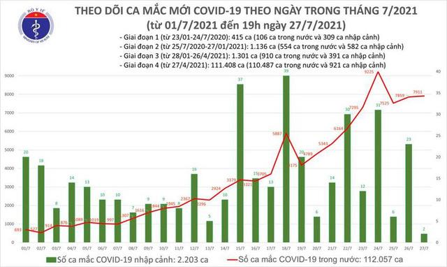 Bản tin COVID-19 tối 27/7: Hà Nội, TP HCM và 27 tỉnh thêm 5.159 ca mới, Viêt Nam có gần 8.000 ca trong ngày - Ảnh 3.
