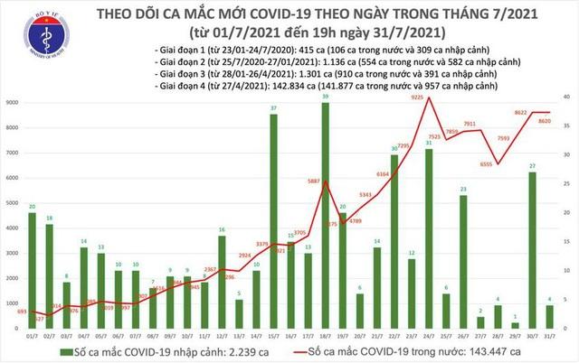 Hà Nội, TP HCM và 33 tỉnh thêm 4.564 ca COVID-19 mới, ngày 31/7 Việt Nam có 8.624 bệnh nhân - Ảnh 3.